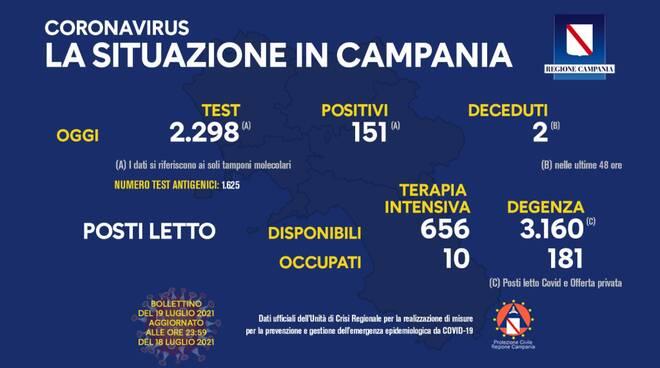 Coronavirus: oggi in Campania 151 nuovi positivi su 2.298 tamponi