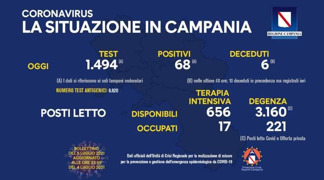 Coronavirus: oggi in Campania 68 nuovi positivi su 1.494 tamponi effettuati