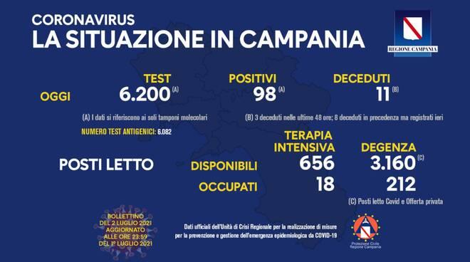 Coronavirus: oggi in Campania 98 nuovi positivi su 6.200 tamponi, 11 i deceduti