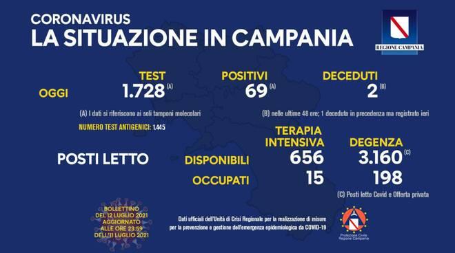Coronavirus: oggi in Campania effettuati 1.728 tamponi, 69 i nuovi positivi, 2 i deceduti