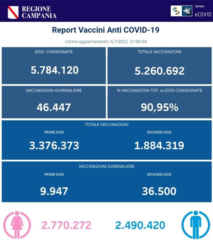 Coronavirus, prosegue la campagna vaccinale in Campania: 5.203.029 le somministrazioni totali