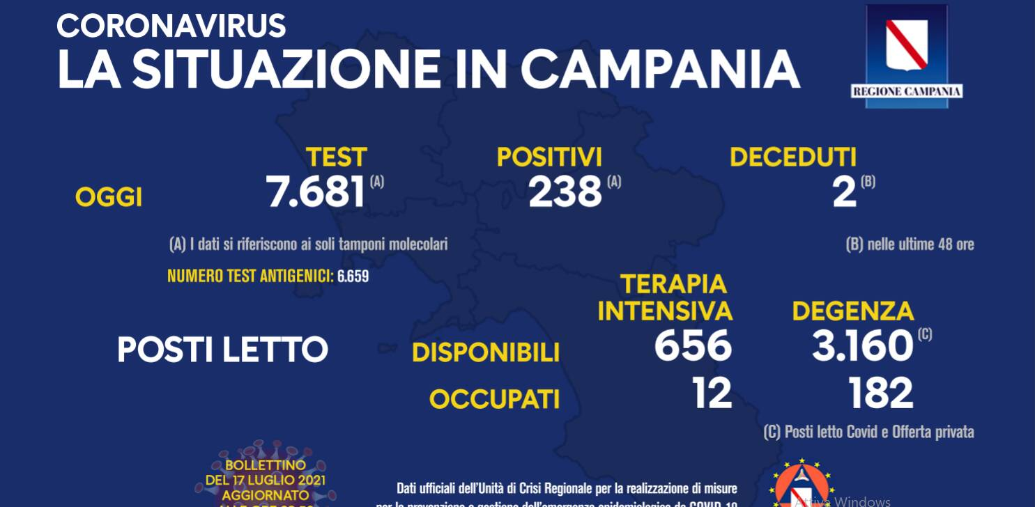 Covid-19, la situazione in Campania oggi, 238 positivi su 7681 tamponi effettuati, 2 i deceduti