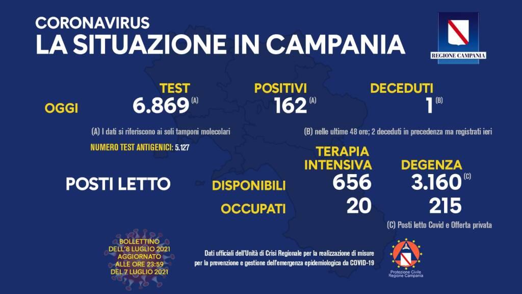 Covid-19, oggi in Campania 162 positivi su 6.869 tamponi molecolari