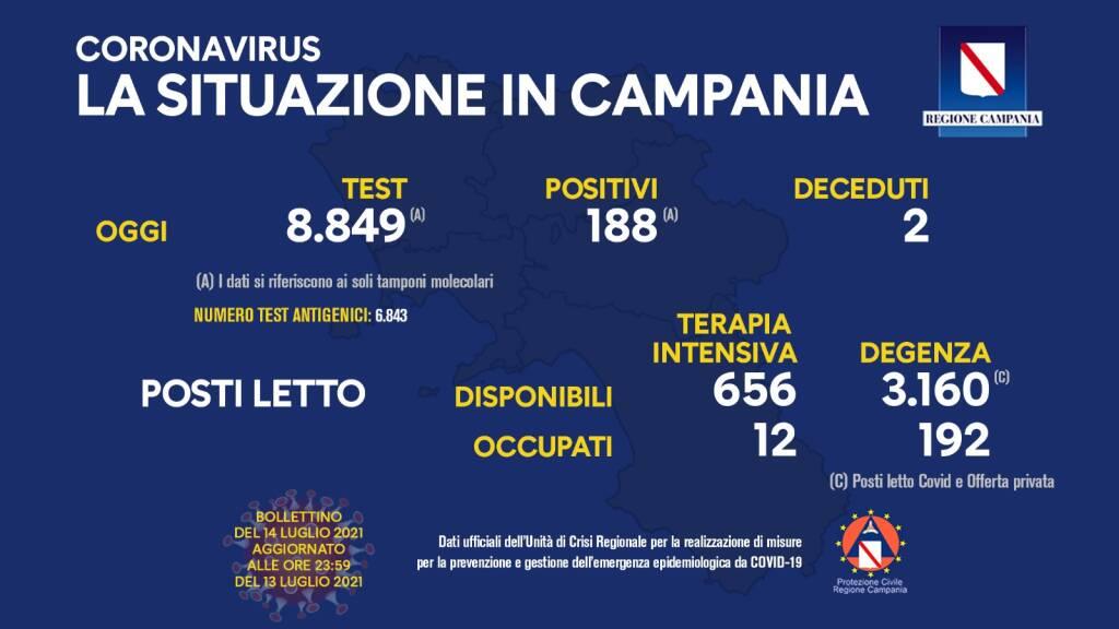 Covid-19, oggi in Campania 188 positivi del giorno su 8.849 tamponi molecolari