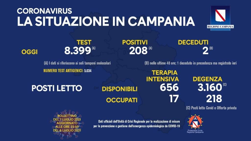 Covid-19, oggi in Campania 208 positivi su 8.399 tamponi molecolari