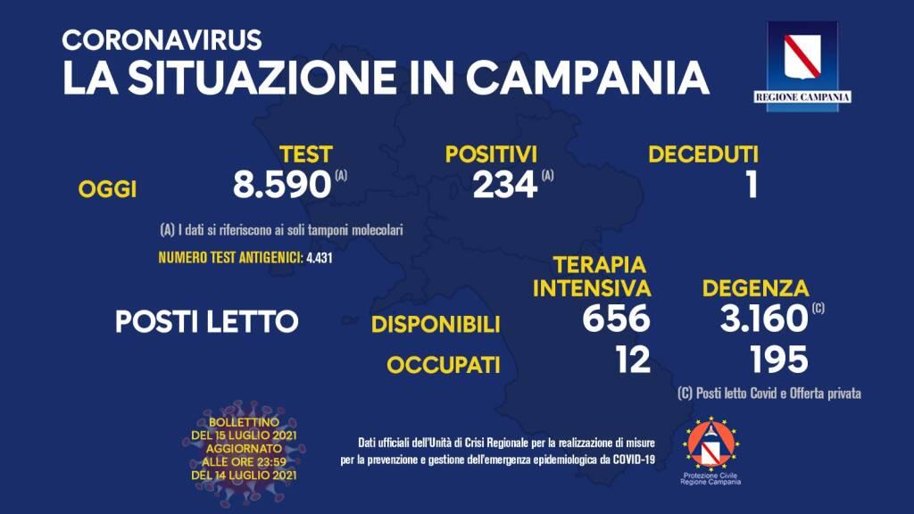 Covid-19, oggi in Campania 234 positivi su 8.590 tamponi molecolari