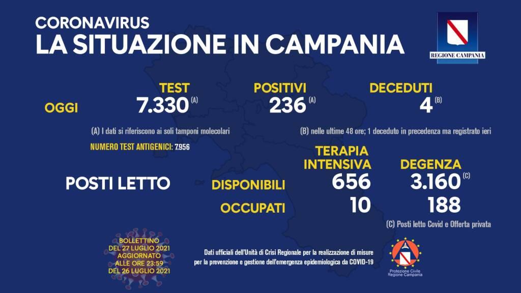 Covid-19, oggi in Campania 236 positivi su 7.330 tamponi molecolari