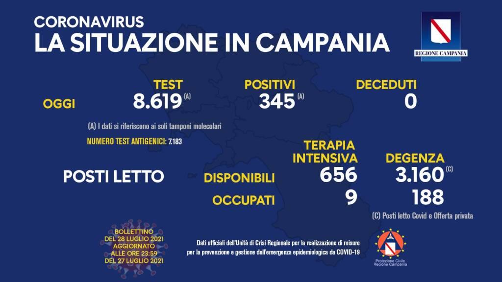 Covid-19, oggi in Campania 345 positivi su 8.619 tamponi molecolari. Nessun decesso