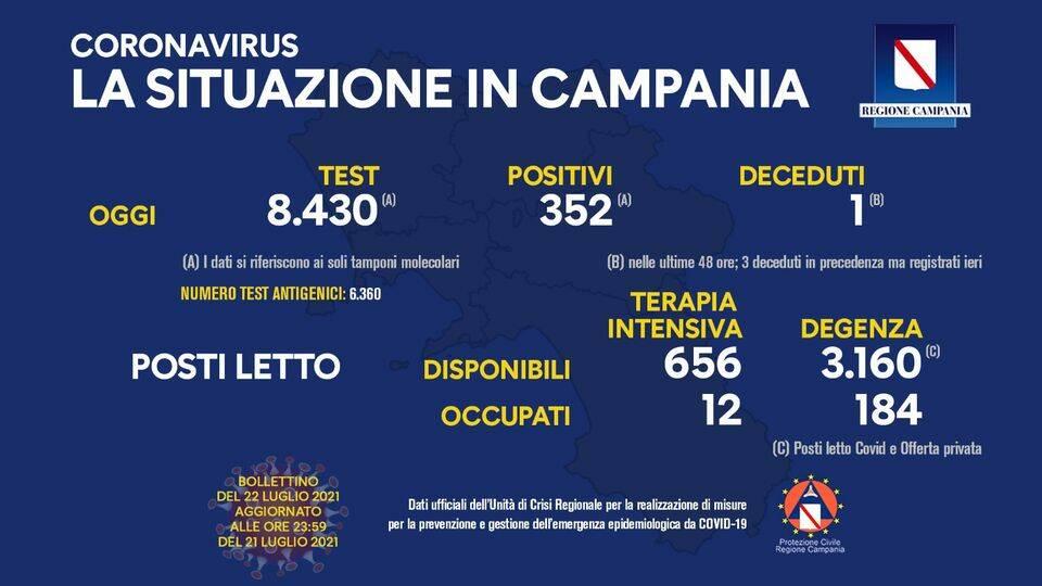 Covid-19, oggi in Campania 352 positivi su 8.430 tamponi molecolari