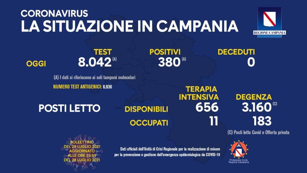Covid-19, oggi in Campania 380 positivi su 8.042 tamponi molecolari. Nessun decesso