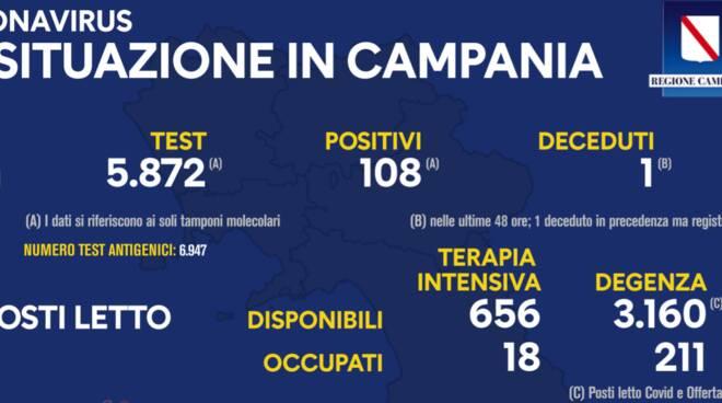 Covid 19: situazione in Campania, gli ultimissimi aggiornamenti