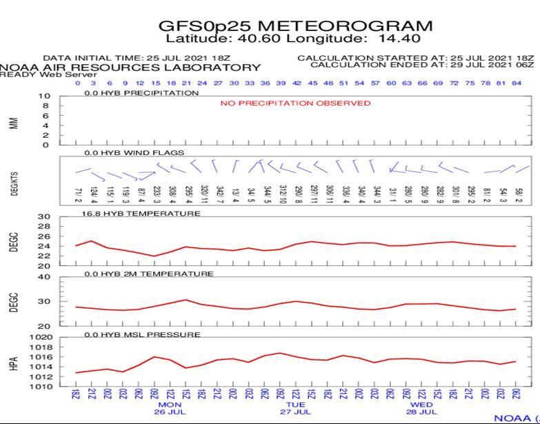 Meteo, le previsioni del Nautico di Piano di Sorrento: leggera instabilità per un paio di giorni