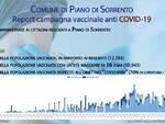 Piano di Sorrento non è più Covd free: 2 i nuovi positivi al virus, entrambi vaccinati