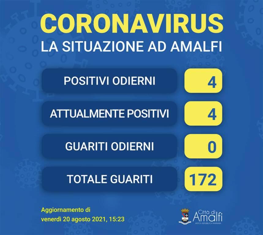 Amalfi non è più Covid free: sono 4 i nuovi positivi