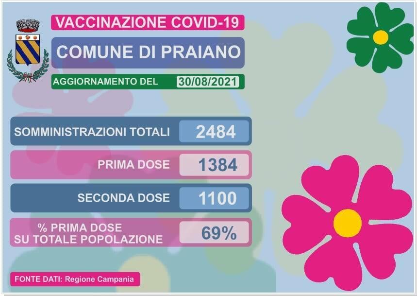 Continua la campagna vaccinale a Praiano: quasi il 70% della popolazione ha ricevuto la prima dose