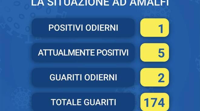 Coronavirus Casi ad Amalfi