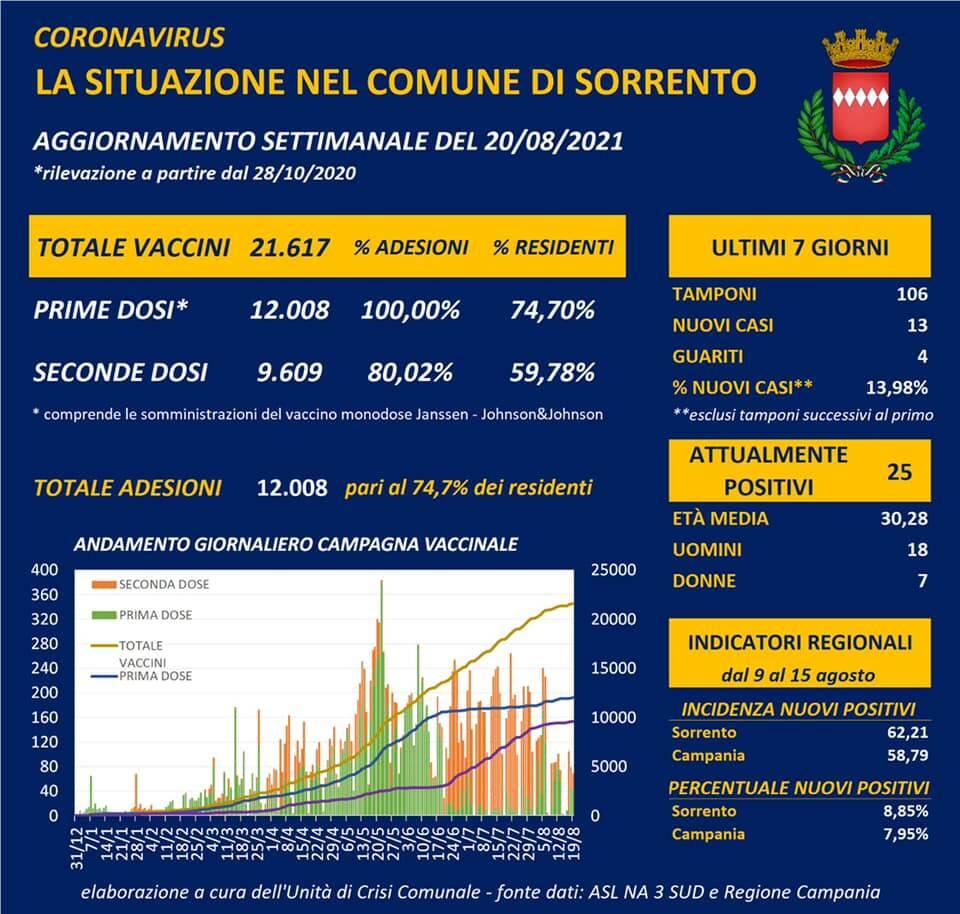 Coronavirus e campagna vaccinale a Sorrento: salgono i nuovi casi, sono 25 i positivi