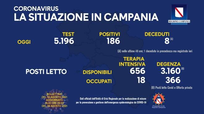Coronavirus: oggi in Campania 186 nuovi positivi su 5.196 test effettuati
