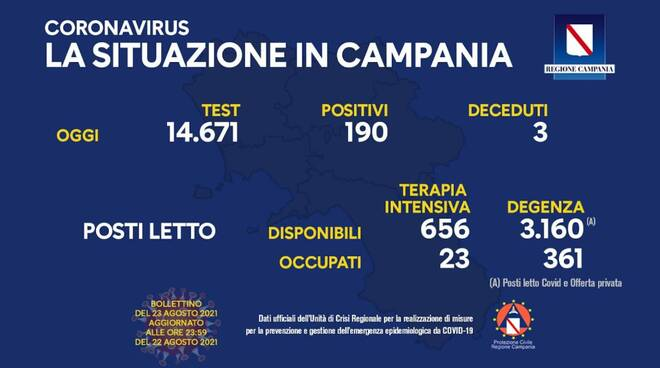 Coronavirus: oggi in Campania 190 nuovi positivi su 14.671 test effettuati, 3 i decessi