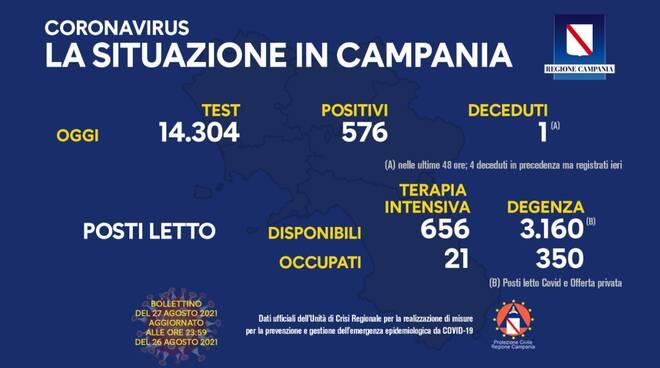 Coronavirus: oggi in Campania 576 nuovi positivi su 12.304 tamponi