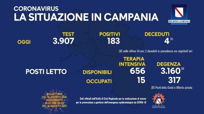 Coronavirus. Oggi in Campania effettuati 3.907 test: 183 i nuovi positivi, 4 i deceduti