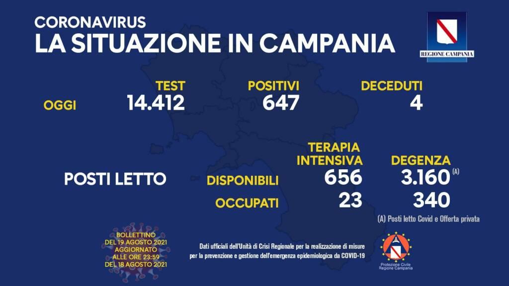 Covid-19, aumentano i contagi in Campania: 647 i positivi di oggi su 14.412 test processati
