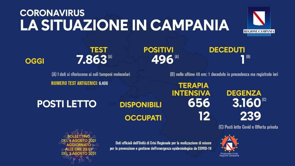 Covid-19, aumentano i contagi in Campania. Oggi 496 positivi su 7.863 tamponi molecolari