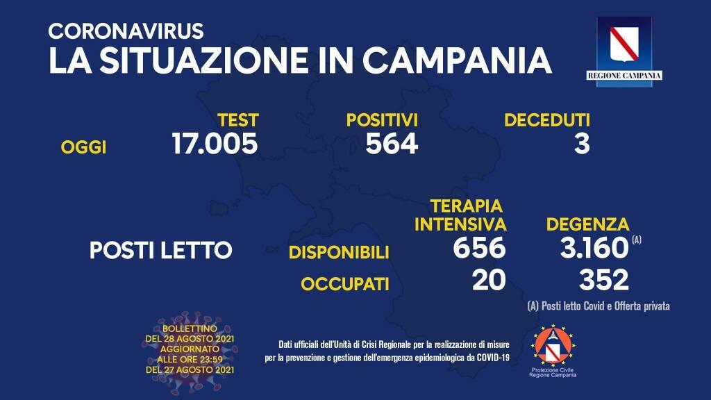 Covid-19, la situazione in Campania: 564 positivi su 17.005 test effettuati