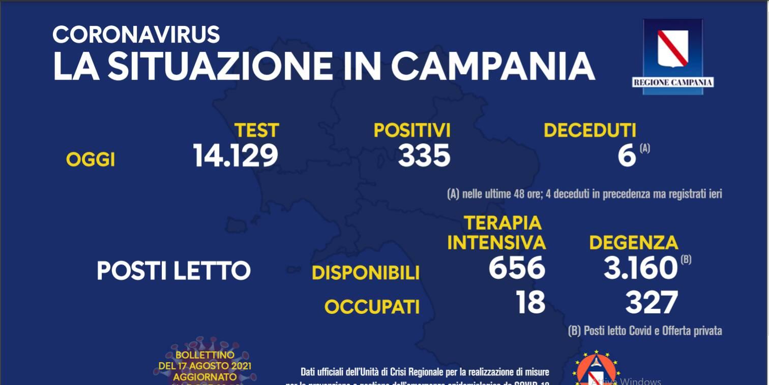 Covid-19, oggi in Campania 335 positivi su 14.129 test effettuati