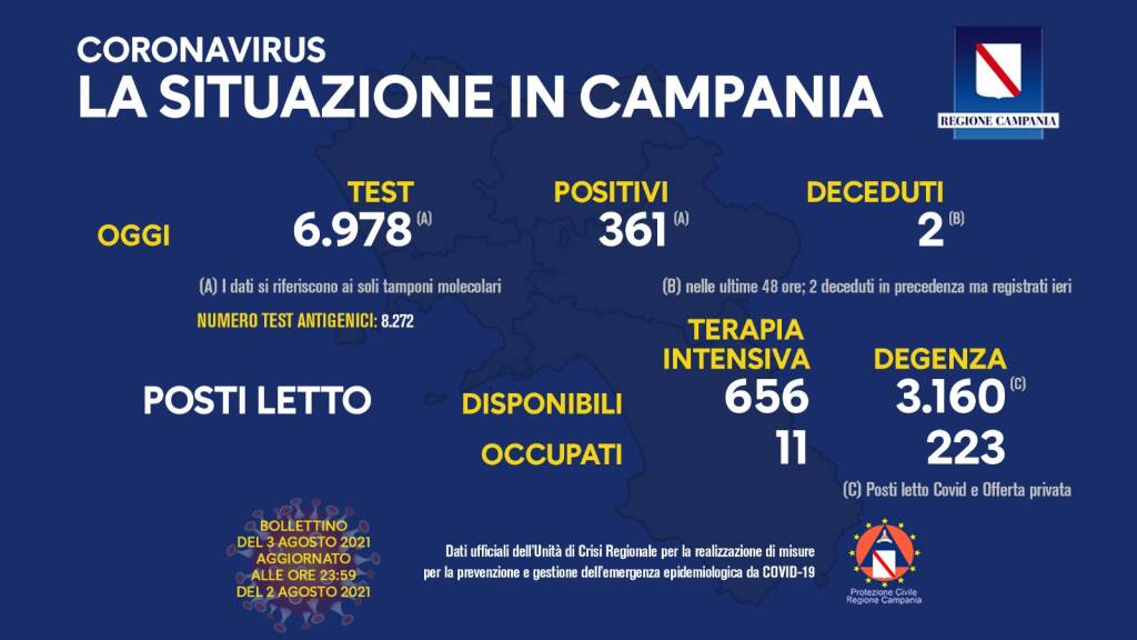 Covid-19, oggi in Campania 361 positivi su 6.978 tamponi molecolari