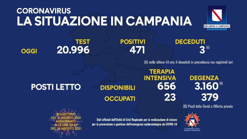 Covid-19, oggi in Campania 471 positivi su 20.996 test processati