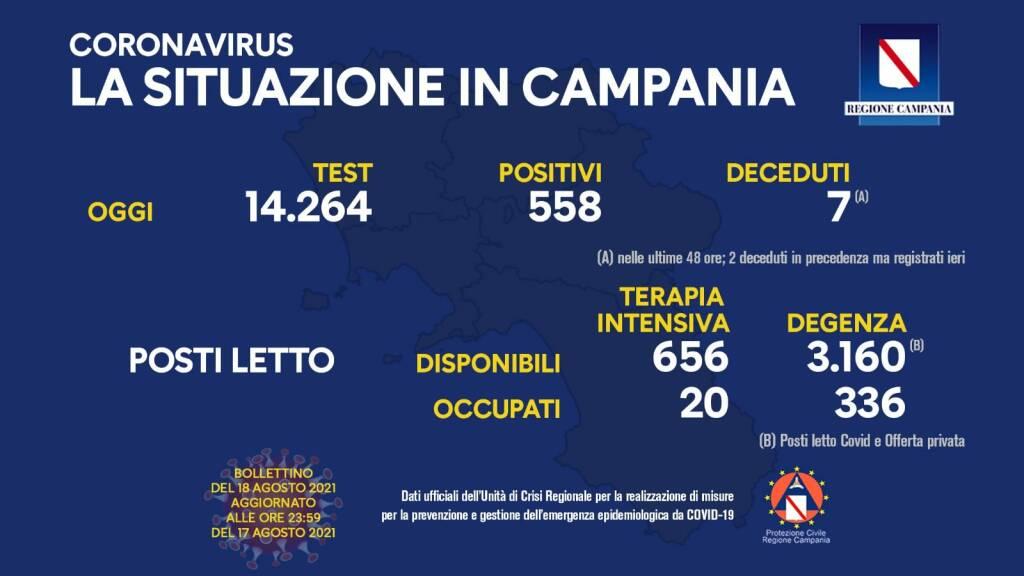Covid-19, oggi in Campania 558 positivi su 14.264 test processati