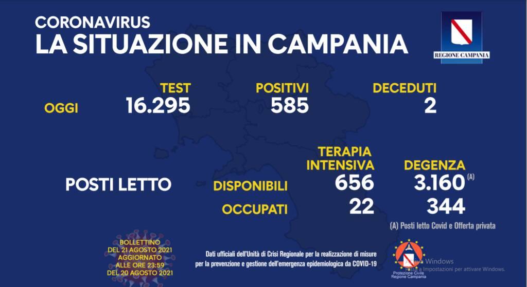 Covid-19, oggi in Campania 585 positivi su 16.295 test processati