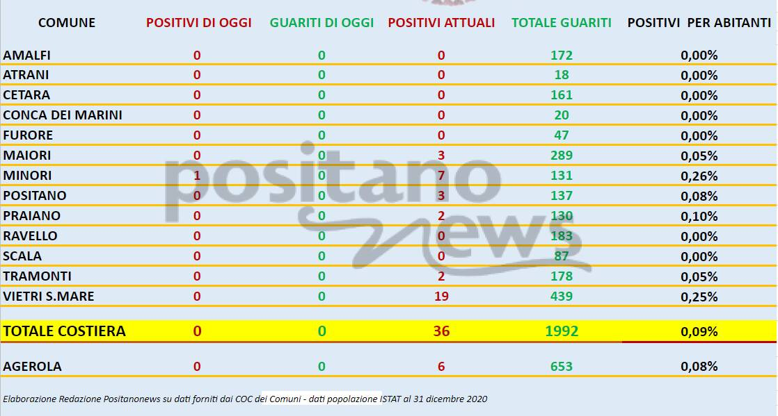 Covid in Costiera Amalfitana: ecco i dati aggiornati al 14 agosto