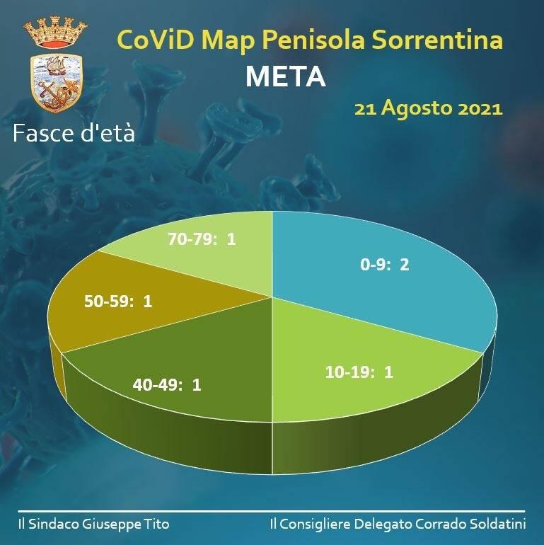 Meta, un nuovo caso di positività al Covid-19 e 4 guarigioni