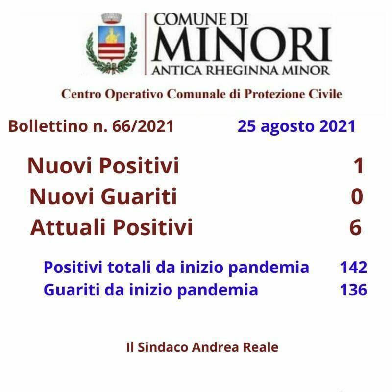 Minori report contagiati del 25 agosto 2021