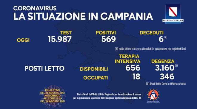 positivi Campania