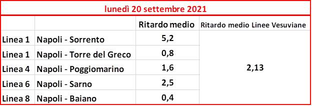 Cicrmvesuviana: più corse e meno ritardi dal 6 settembre!