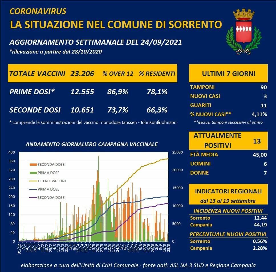 Coronavirus: 3 nuovi positivi ed 11 guariti a Sorrento, sono 13 i casi attuali