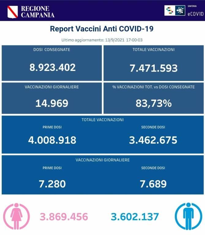 Coronavirus, continua la campagna vaccinale in Campania: sono 7.471.593 le somministrazioni totali effettuate