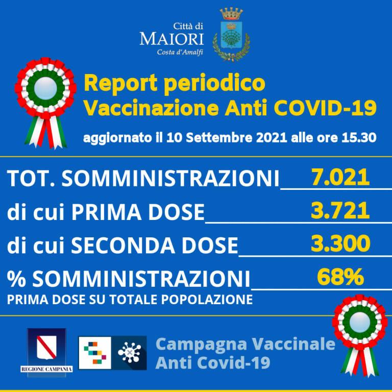 Coronavirus, i dati della campagna vaccinale a Maiori: 7.021 le somministrazioni totali