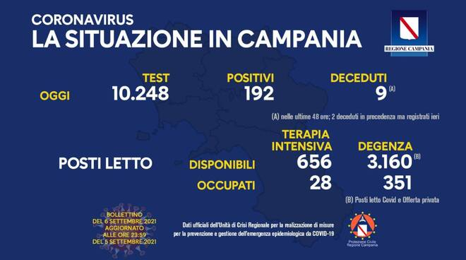 Coronavirus: oggi in Campania 192 nuovi positivi su 10.248 test effettuati
