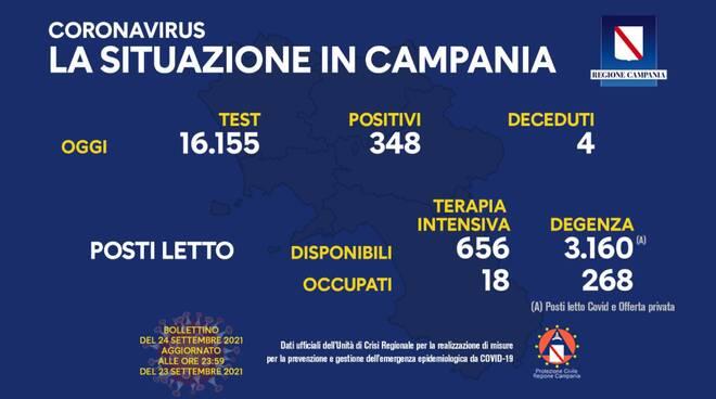 Coronavirus: oggi in Campania 348 nuovi positivi e 4 deceduti, 16.155 i tamponi effettuati