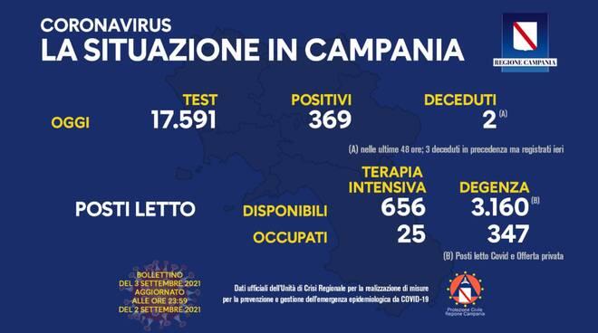 Coronavirus: oggi in Campania 369 nuovi positivi su 17.591 test effettuati