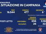 Coronavirus: oggi in Campania 477 nuovi positivi su 16.544 test effettuati