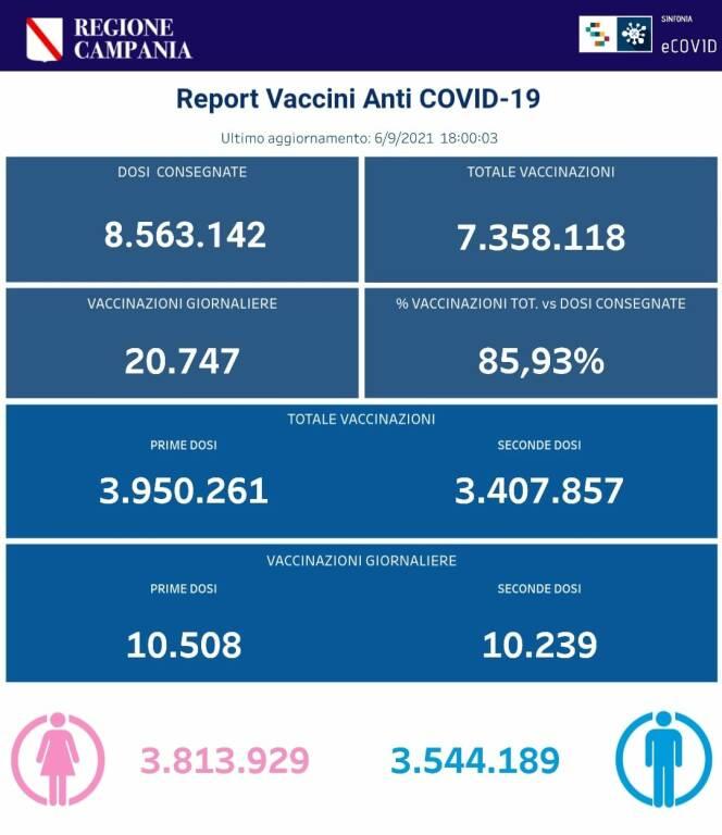 Coronavirus, prosegue la campagna vaccinale in Campania: sono 7.358.118 le somministrazioni totali effettuate