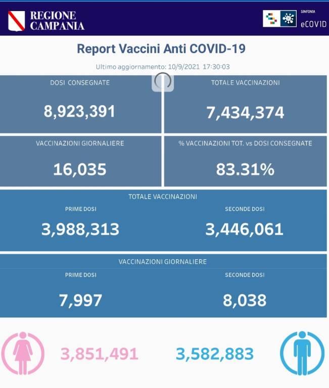 Coronavirus, prosegue la campagna vaccinale in Campania: sono 7.434.374 le somministrazioni totali effettuate