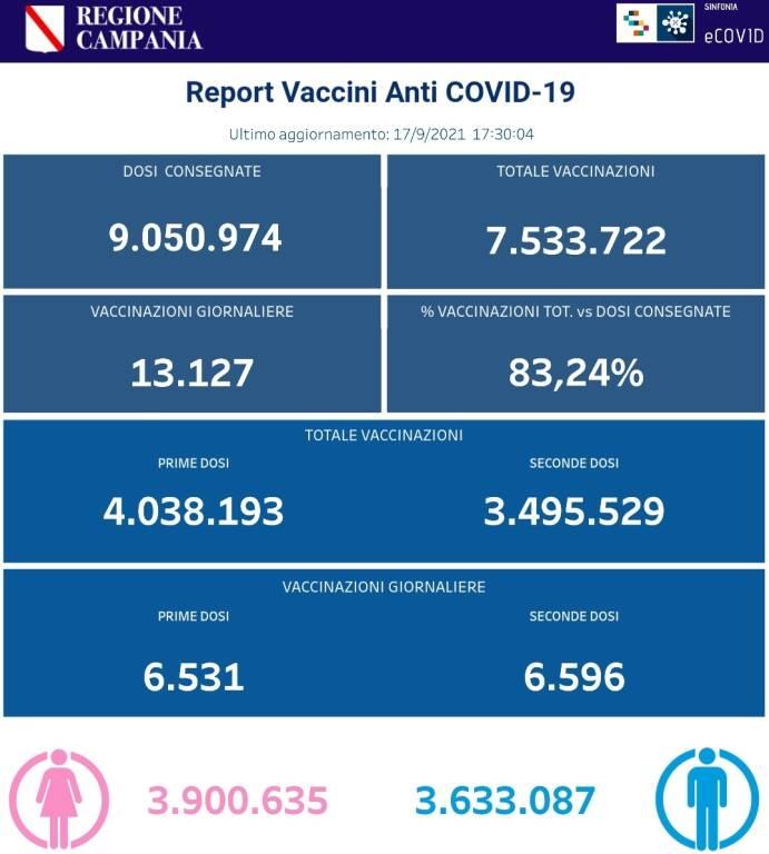 Coronavirus, prosegue la campagna vaccinale in Campania: sono 7.533.722 le somministrazioni totali effettuate