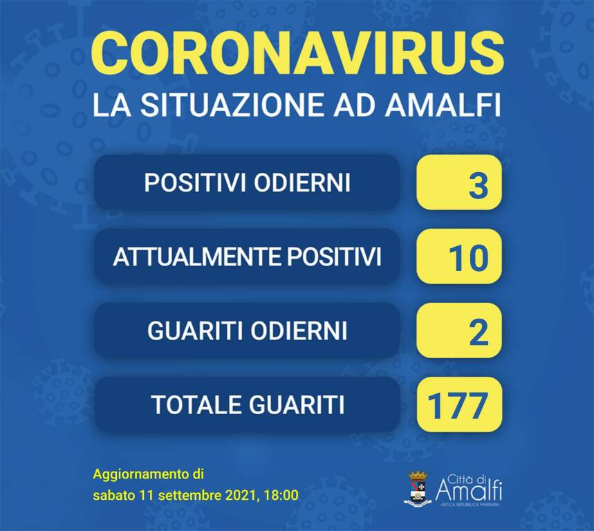 Coronavirus: tre nuovi positivi e due guariti ad Amalfi