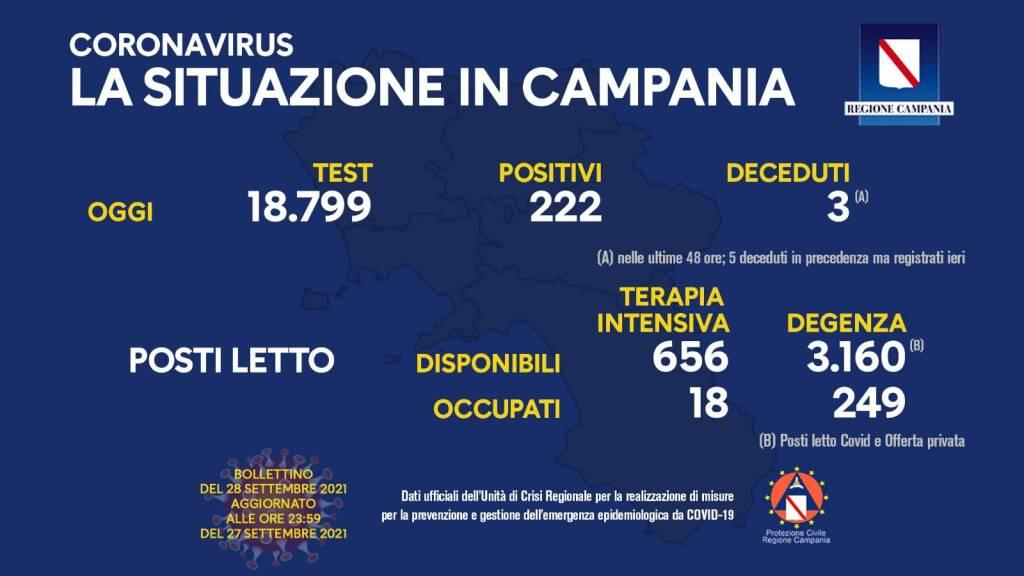Covid-19, oggi in Campania 222 positivi su 18.799 test processati